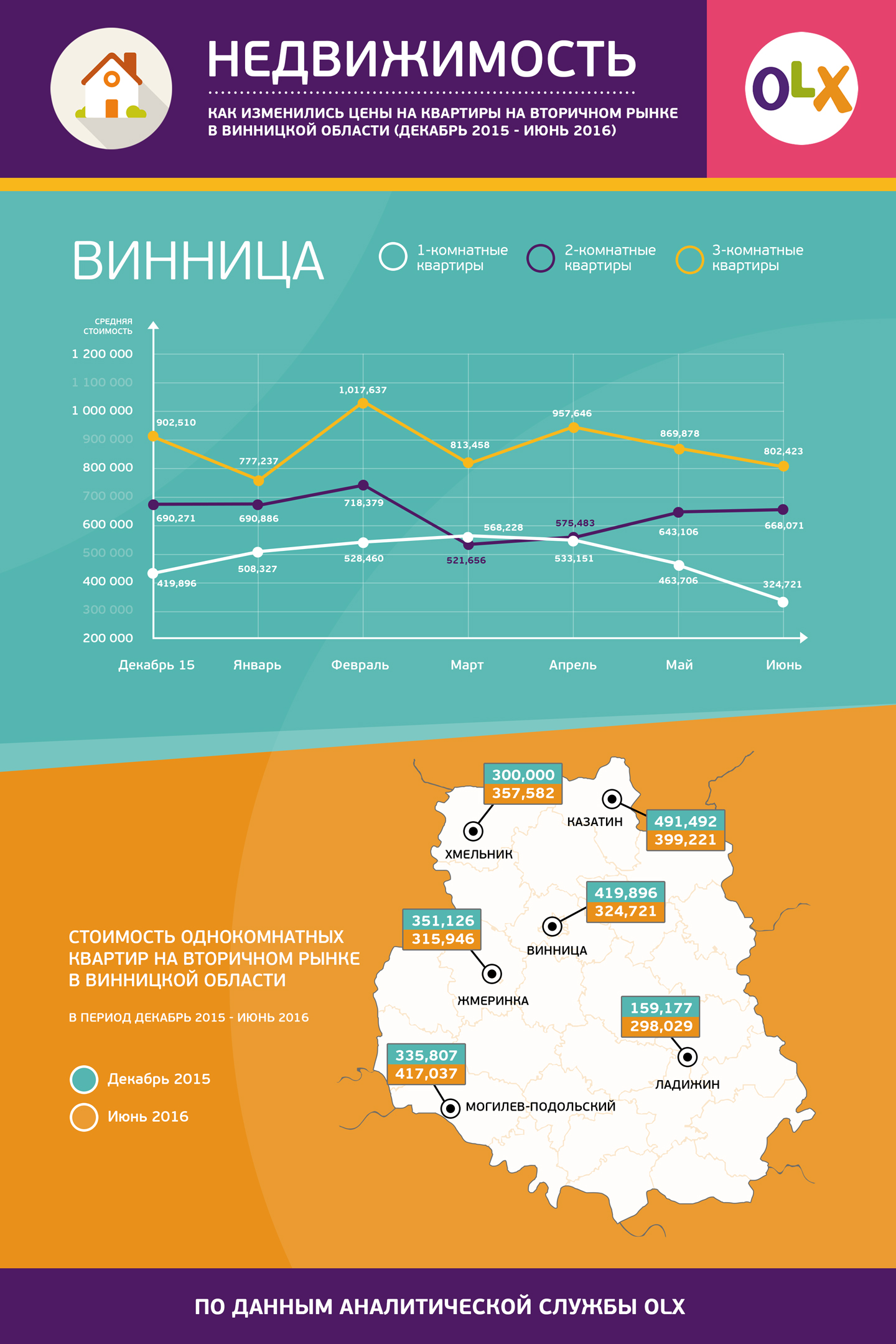 OLX Property Vinnica info_ru