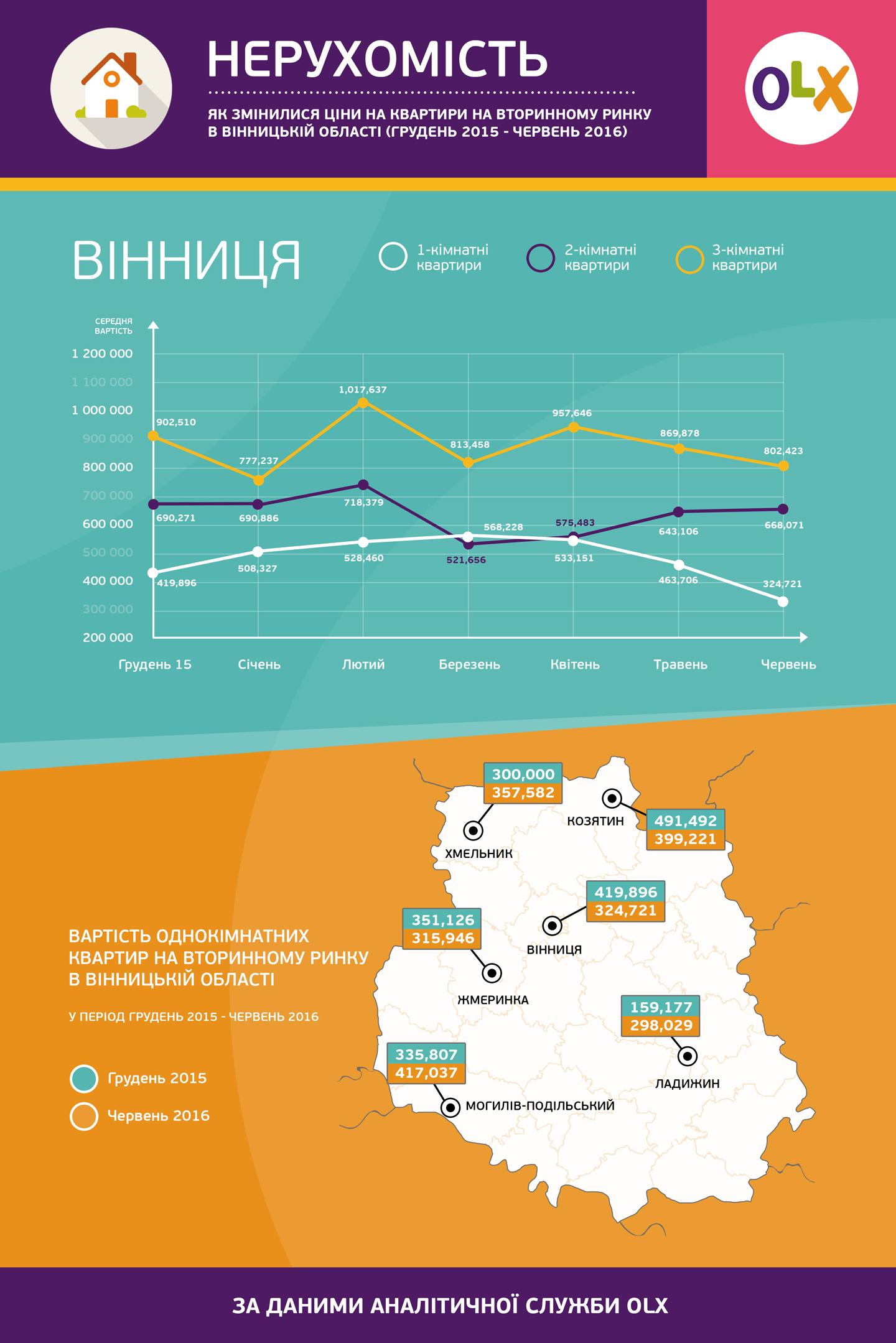 OLX Property Vinnica info_ua