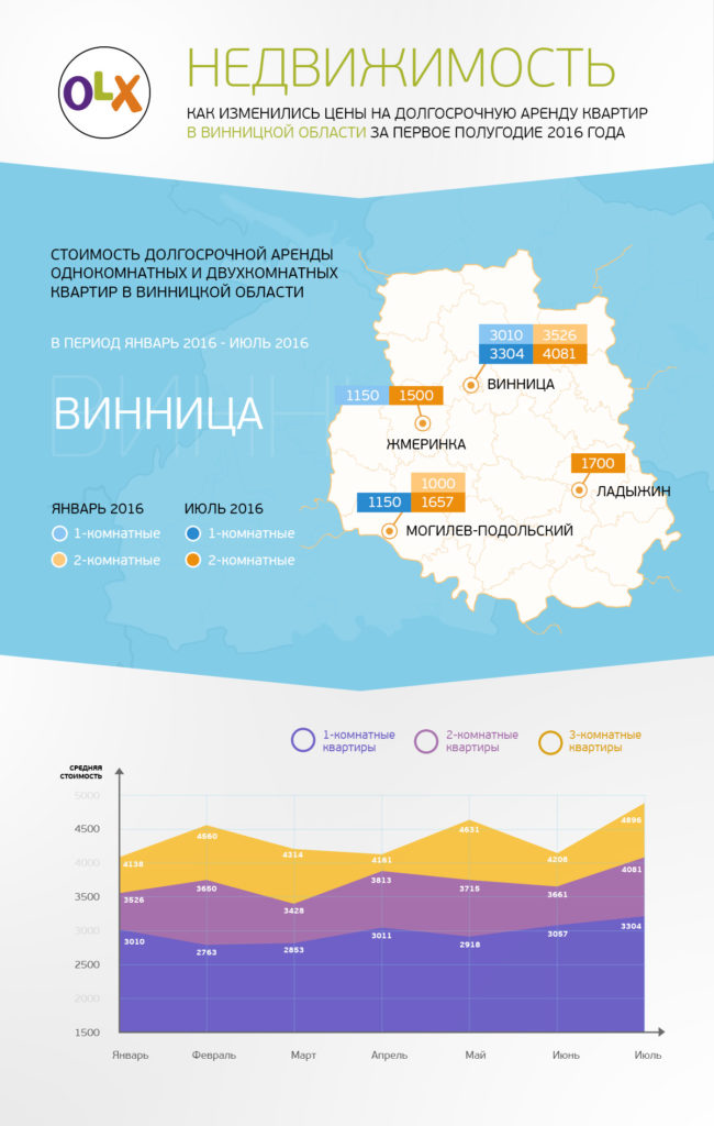 Как изменились цены на аренду жилья в Винницкой области с начала 2016 года