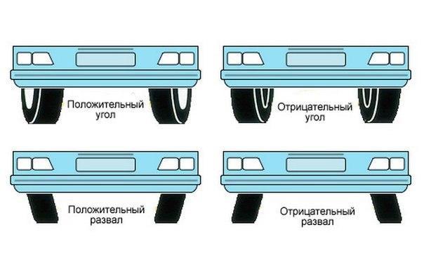Процедура развал схождения в Киеве в мастерской